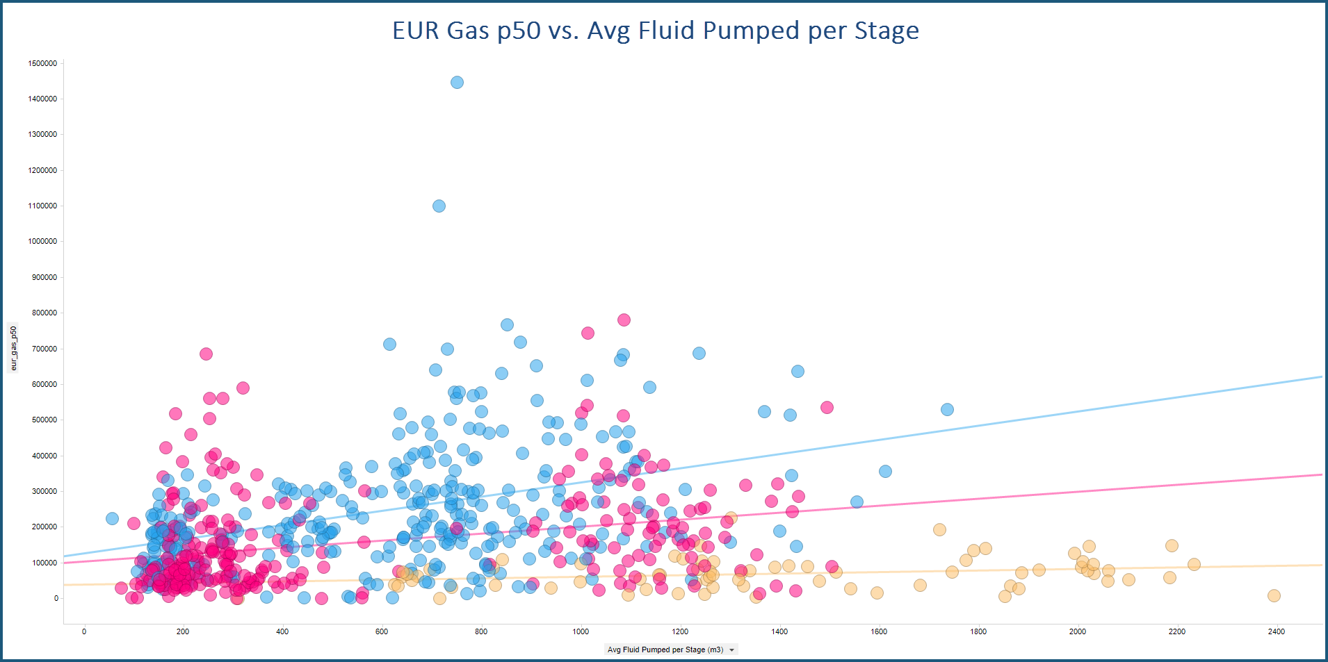 geoLOGIC basinINTEL powered by BetaZiTM - EUR Gas p50 vs. Avg Fluid Pumped per Stage Sample